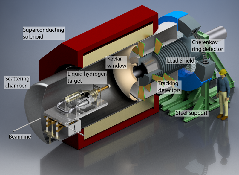 Rendering of the P2 experiment